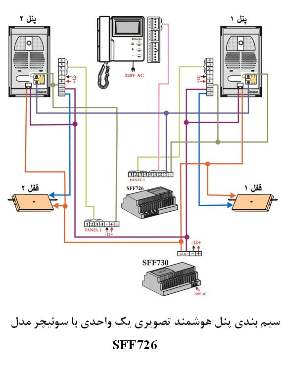 SFF726پنل هوشمند تصویری یک واحدی با سوییچر