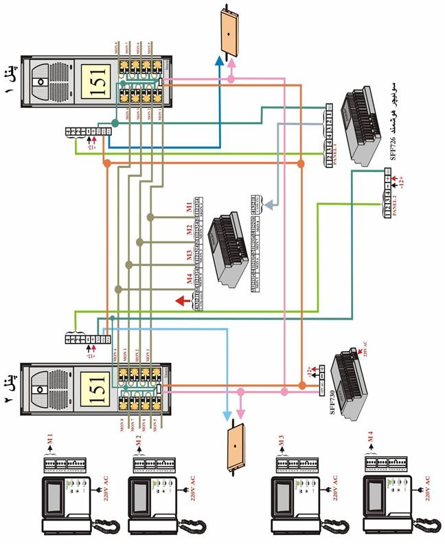 SFF726پنل هوشمند تصویری بالاتر از یک واحد با سوییچر