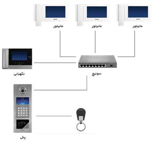 سیماران IP اتصالات آیفون