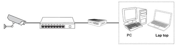 سیماران IP اتصال دوربین مدار بسته به آیفون
